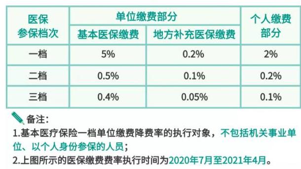下半年政府底子调治保险一档机构缴费降费率由6%降为5%