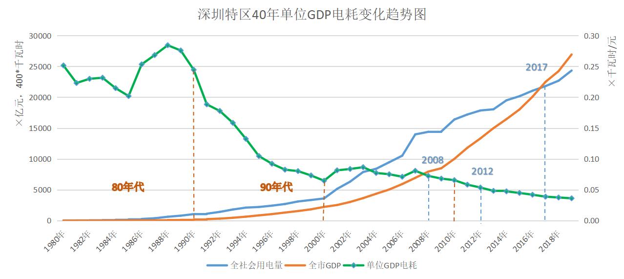 2019年深圳gdp_深圳各区gdp排名2020